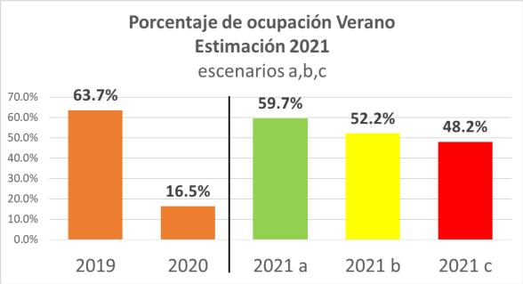 SE MANTIENEN ALTAS LAS EXPECTATIVAS PARA LAS VACACIONES DE VERANO 2021