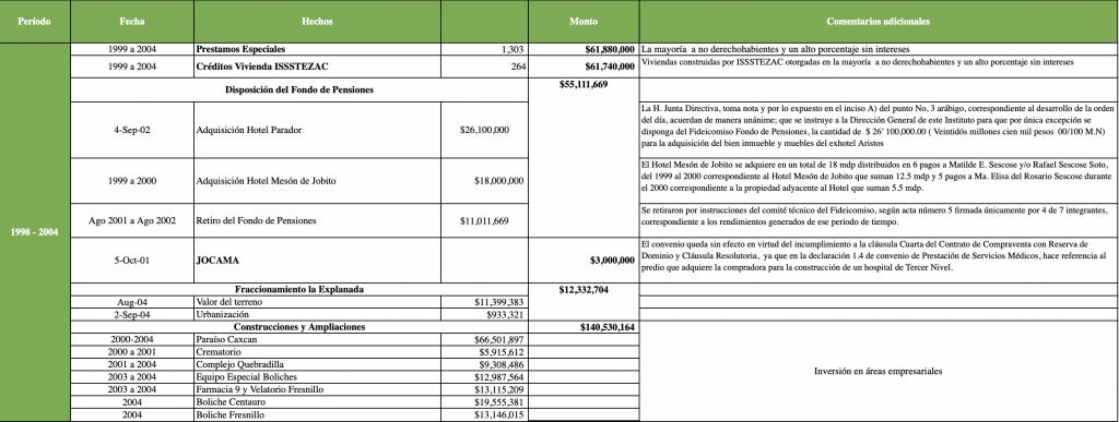 PREMIA HR RATINGS MANEJO DE LAS FINANZAS EN ZACATECAS